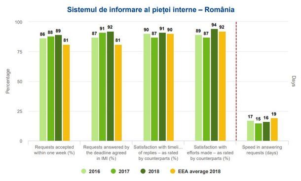 IMI indicatori performanta 2016-2018